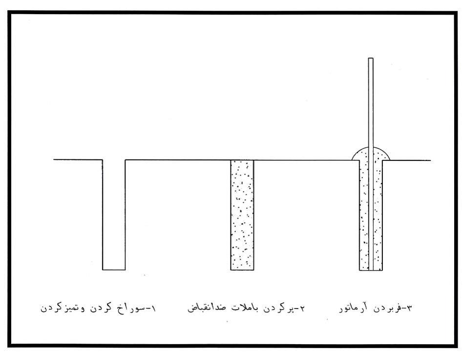 راهبرد های مقاوم سازی لرزه ای با استفاده از کاشت پیچ و میلگرد