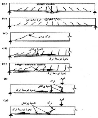 مقاوم سازی با استفاده از الیاف FRP