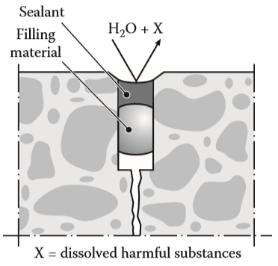 اصول و روشهای طراحی برپایه EN1504 حفاظت بتن در برابر نفوذ